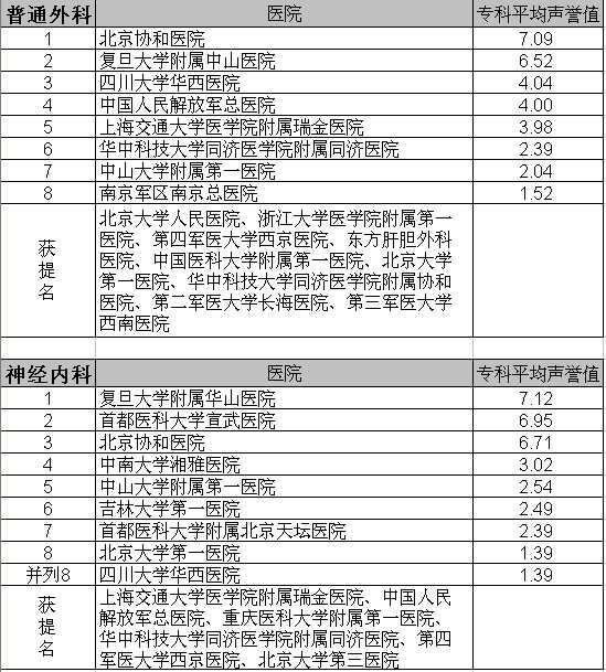 复旦版《2010年度中国最佳医院排行榜》揭晓