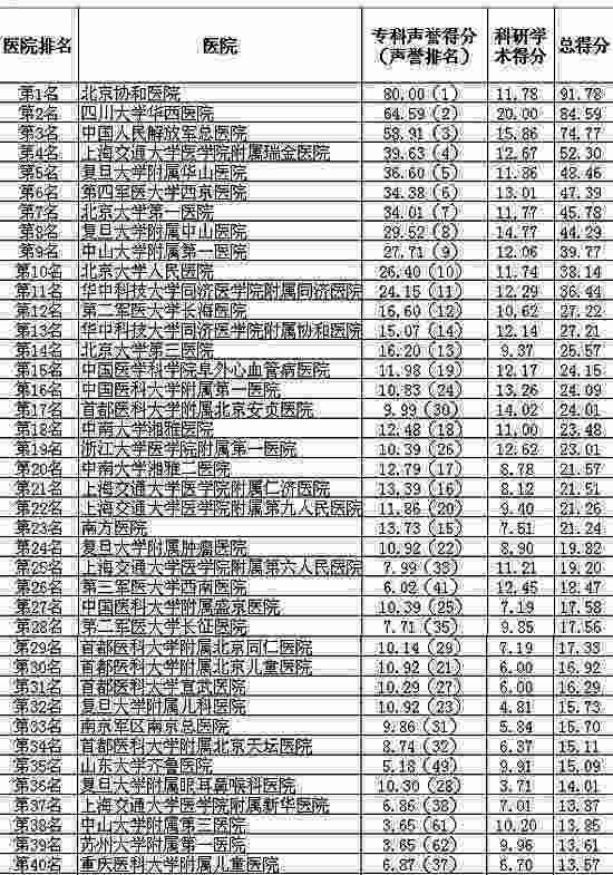 中国综合医院80强,复旦版《2010年度中国最佳医院排行榜》揭晓