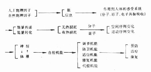 工件物性识别硬件电路图